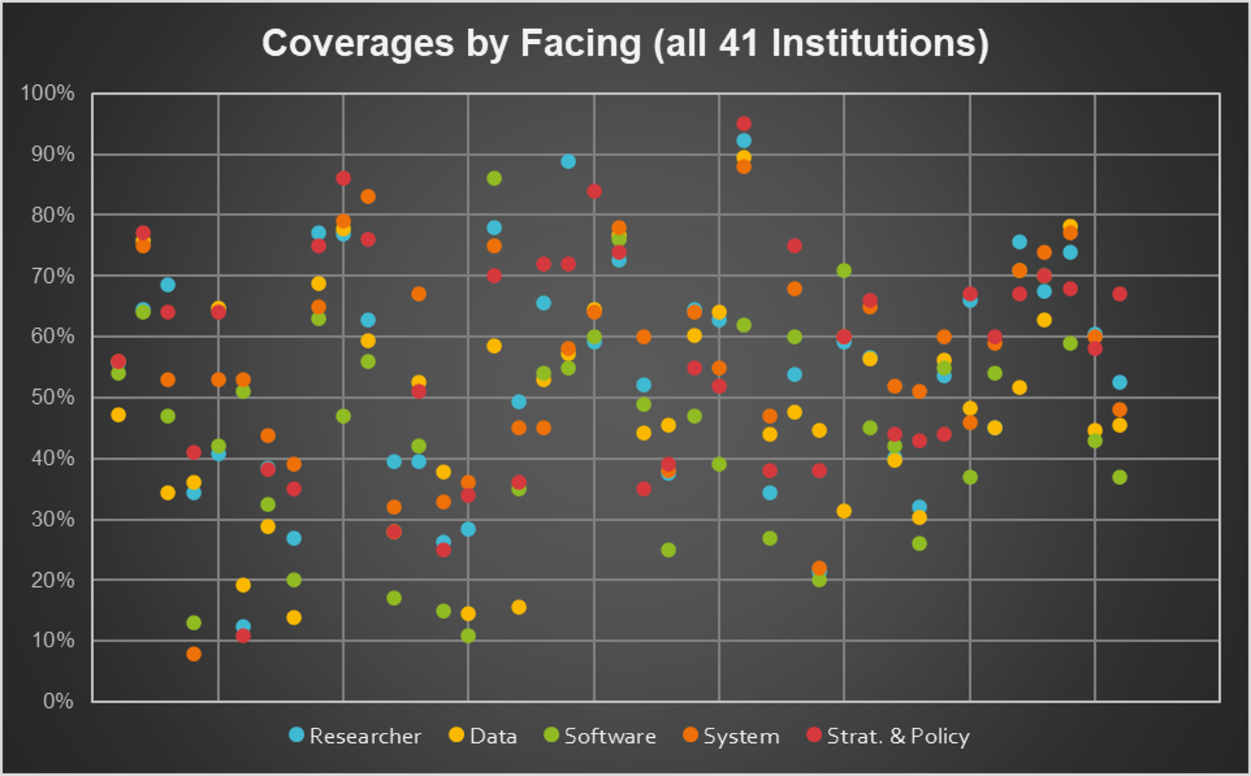 Scatter Plot showing the capabilities coverage for all 41 institutions